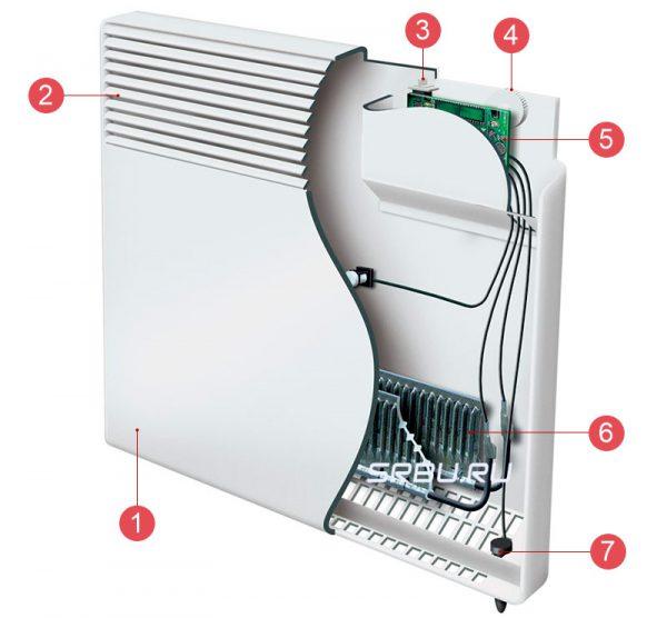 Устройство типового конвектора: 1 – передняя панель, 2 – щели для воздушной массы, 3 – кнопка включения, 4 – регулятор температурного режима, 5 – плата управления, 6 – нагревательный элемент, 7 – индикатор