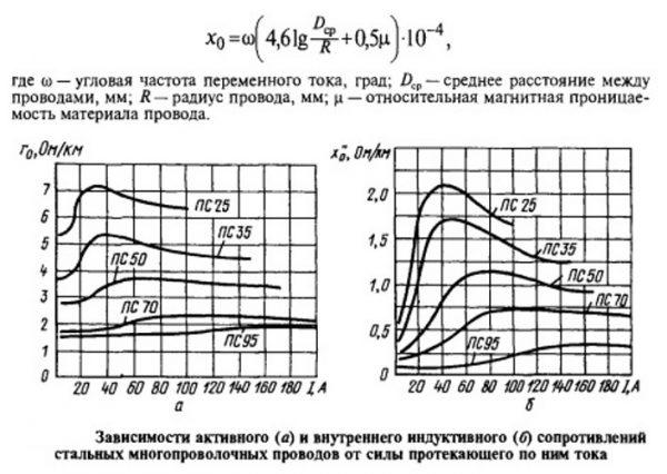 Графики зависимости активного и индуктивного сопротивления в стальных кабелях от силы протекающего по ним тока