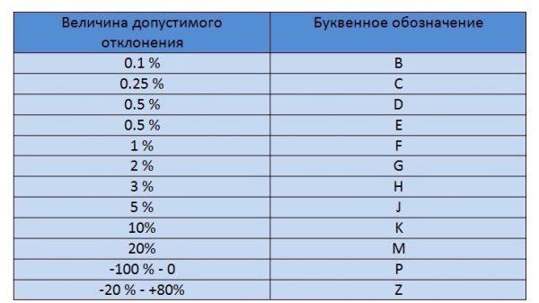 Таблица расшифровки допусков