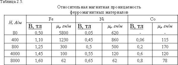 Магнитная проницаемость ферромагнетиков