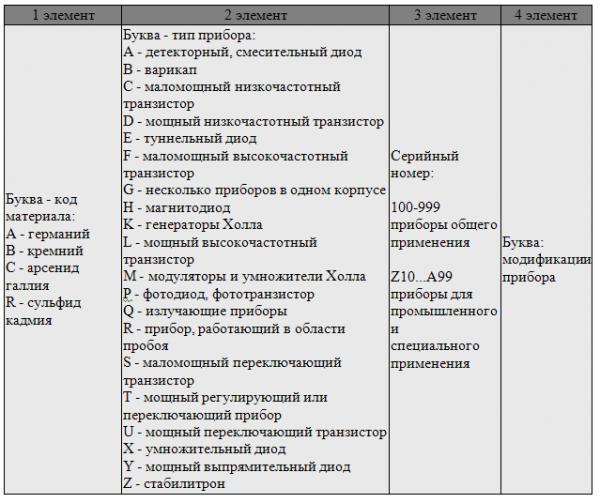 Расшифровка символов европейской системы