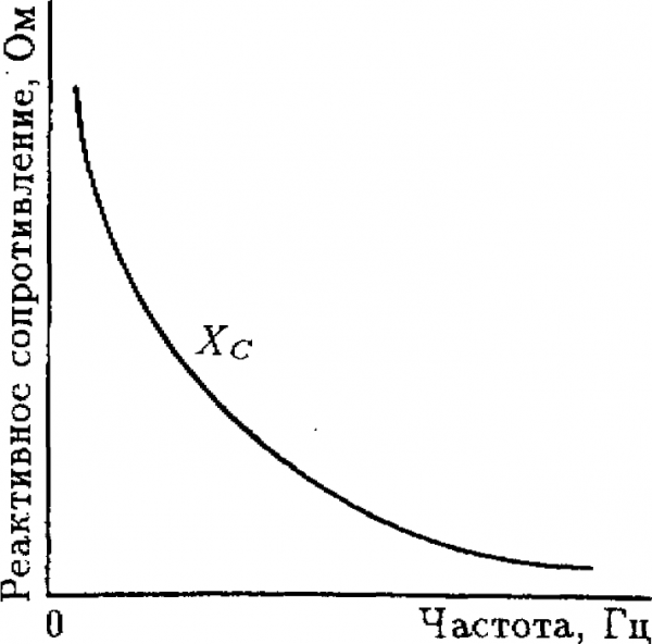 График зависимости сопротивления ёмкости от частоты