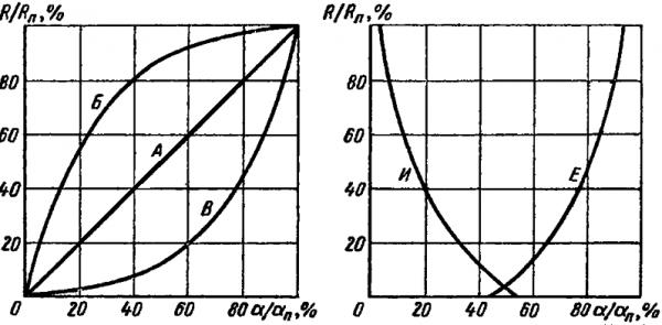 Значение функциональных характеристик потенциометров