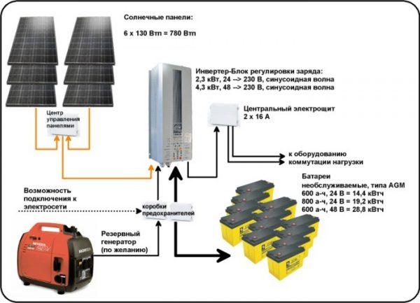 Гелиосистема с AGM-накопителями