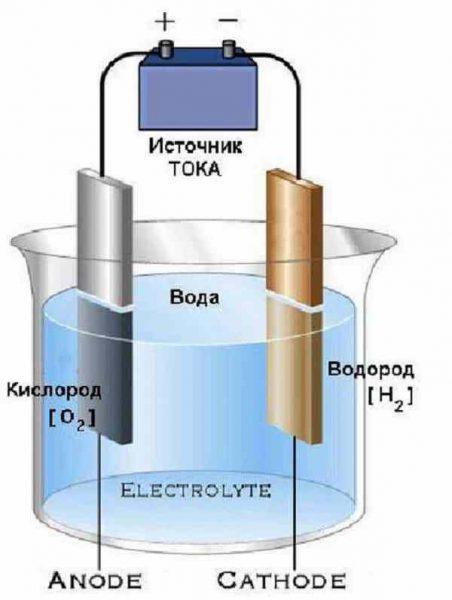 Конструкция простейшей электролизной установки