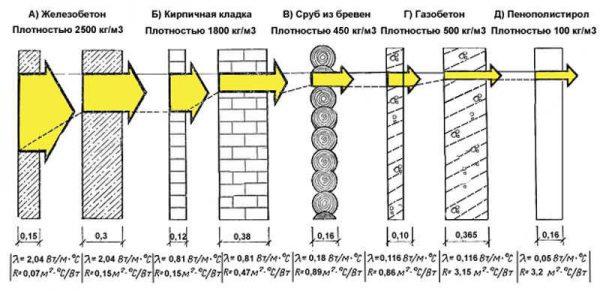 Термосопротивление различных стен