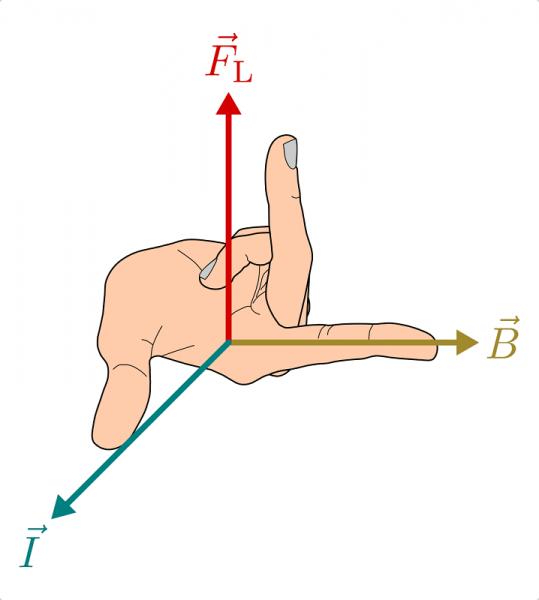 Направление силы Лоренца