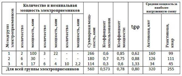 Расчет мощности для групп электроприемников