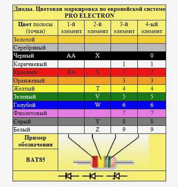 Европейский стандарт PRO-ELECTRON