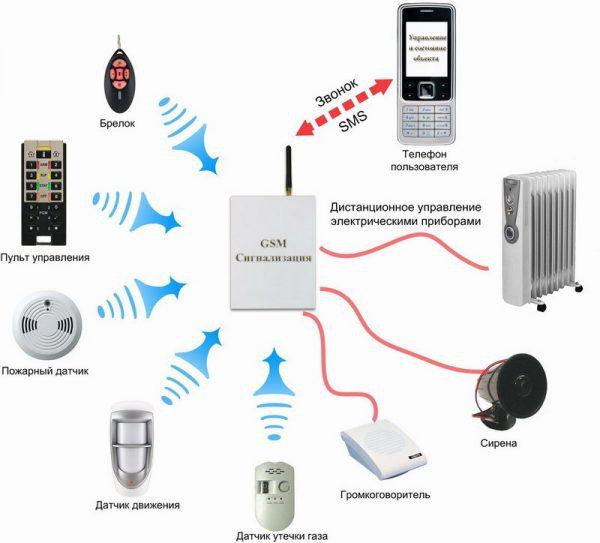 GSM-датчик движения