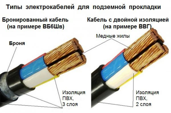 Отличия бронированного и обычного кабеля