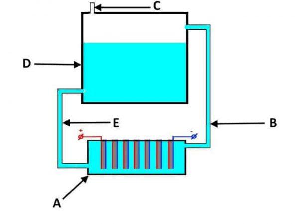 Устройство простого электролизера проточного типа, где А – ванна с электродами, D – бак, В, Е – трубки, С – выходной клапан