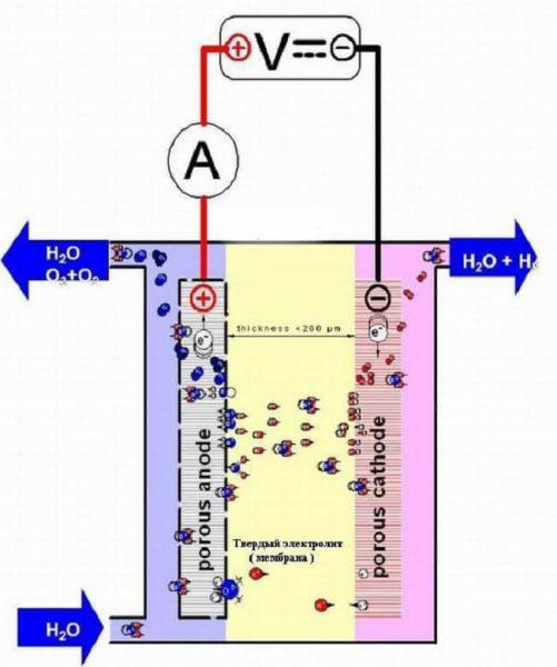 Конструкция мембранного электролизера