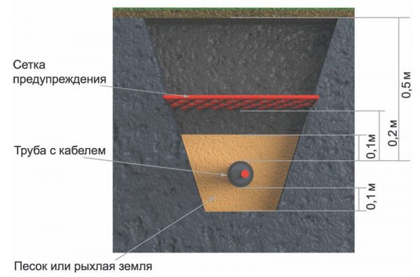Технология укладки бронированного кабеля