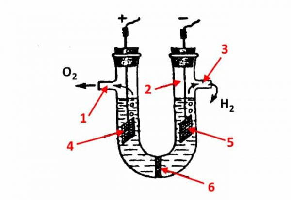Устройство диафрагменного электролизера, где 1 – выход для кислорода, 2 – колба, 3 – выход для водорода, 4 – анод, 5 – катод, 6 – диафрагма
