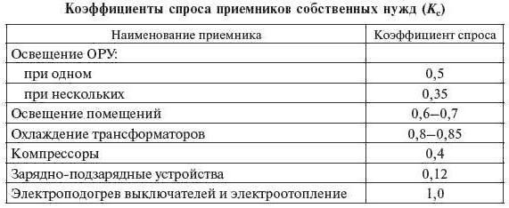 Коэффициенты спроса для СН подстанции