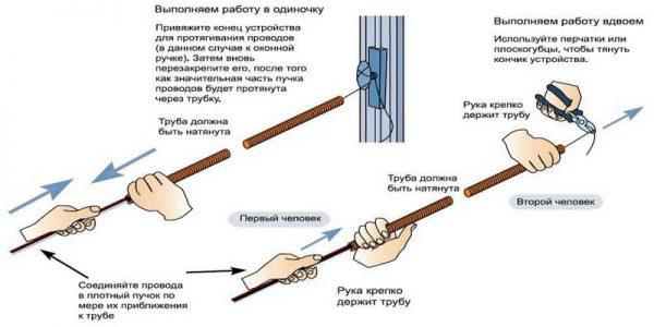 Порядок протягивания кабеля через гофру
