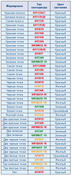 Российская таблица маркировки светодиодов