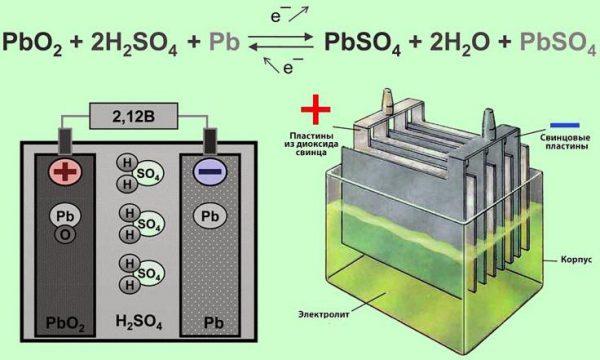 Химические процессы в аккумуляторной батарее