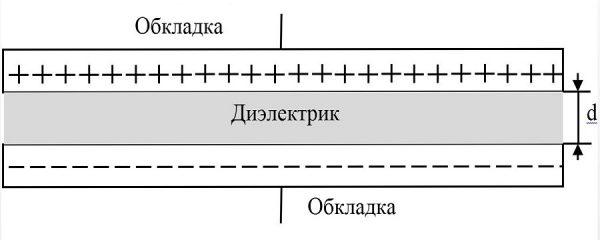 Устройство простейшего конденсатора