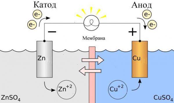 Гальванический элемент в электрохимии