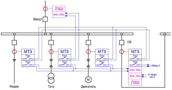 Схема логической защиты шин