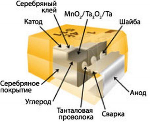 Конструкция чип-конденсатора