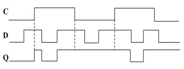 Временная диаграмма работы d-триггера со статическим управлением