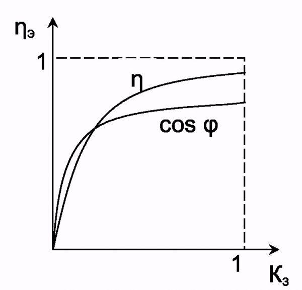 Зависимость КПД от cos φ