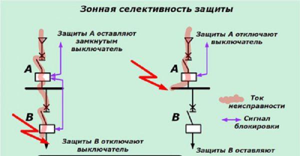 Пример построения схемы зональной защиты