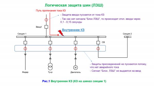 Схема селективной защиты, построенная по логическому принципу