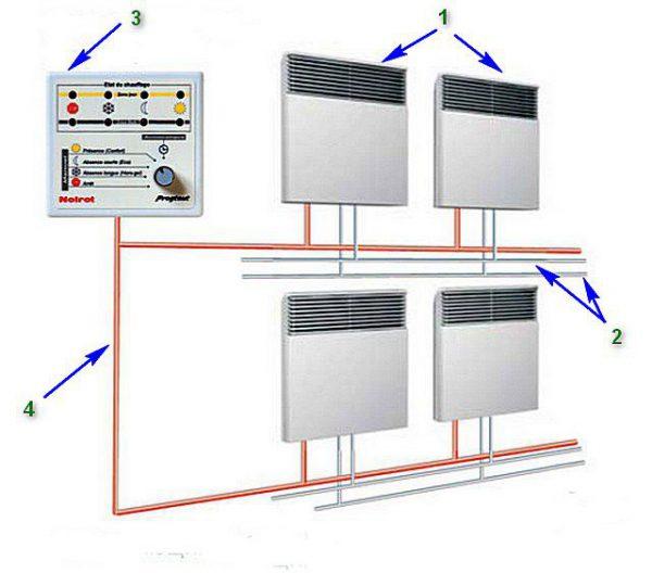 Система из нескольких соединенных конвекторов: 1 – тепловые конвекторы, 2 – кабель 220 вольт, 3 – панель управления системой, 4 – сигнальный кабель