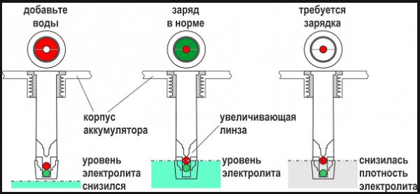 Схема работы поплавкового индикатора