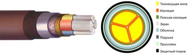 Внутреннее строение кабеля ААШв