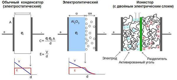 Конструктивные схемы трёх типов конденсаторов