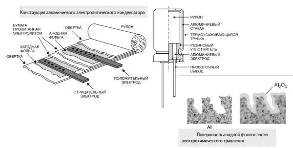 Как устроен алюминиевый электролитический конденсатор