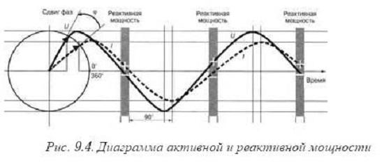 Как определить фактор мощности
