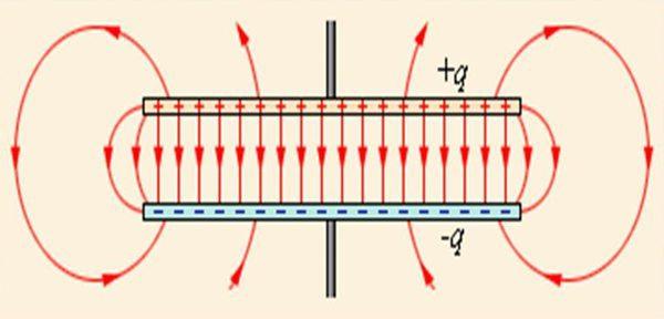 Поле плоского конденсатора