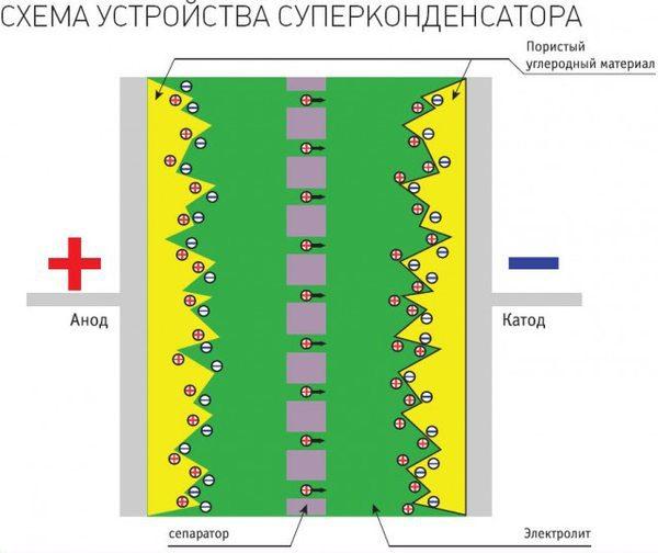Схема суперконденсатора
