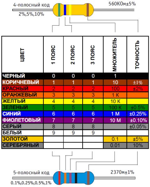 Схема чтения кода резистора