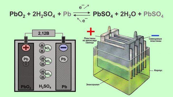 Принцип работы свинцовых батарей