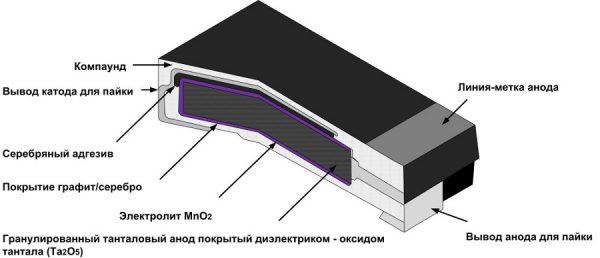 Строение танталового конденсатора