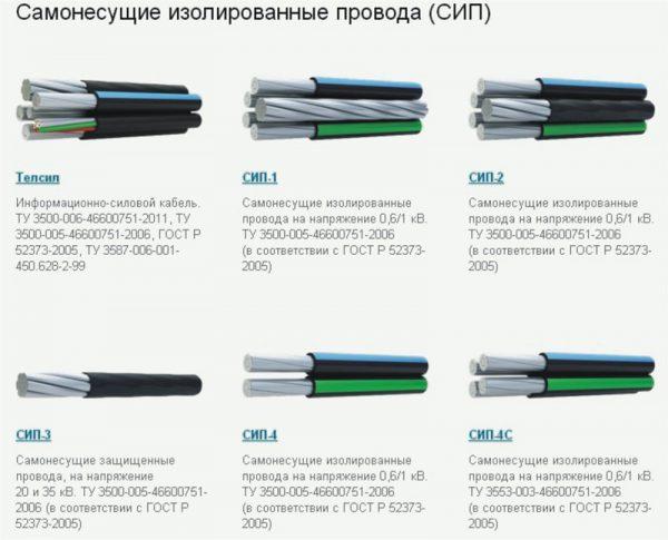 Конструктивные различия различных силовых кабелей по типу СИМ