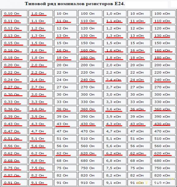 Таблица ряда значений Е24