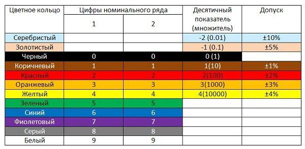 Таблица для проволочных резисторных элементов