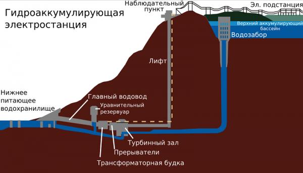 Как работает гидроаккумуляторная станция