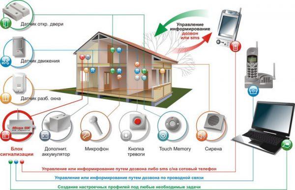 Комплекс сигнализации в частном доме