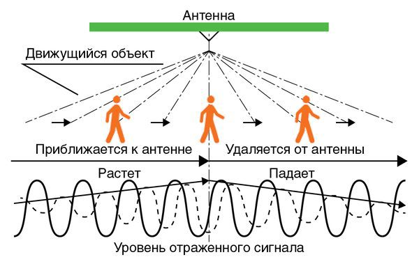 Принцип работы микроволнового датчика