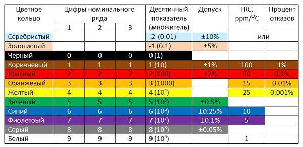 Таблица, включающая процент отказов и допуски