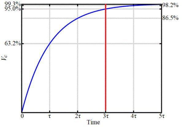 Время зарядки конденсатора